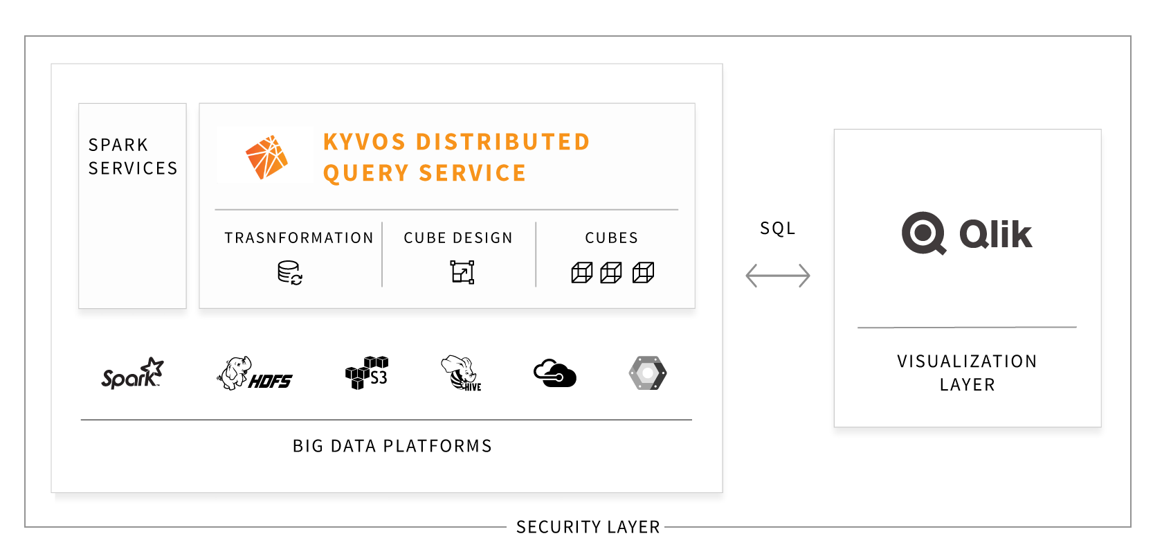 KYvos+Qlik Diagram