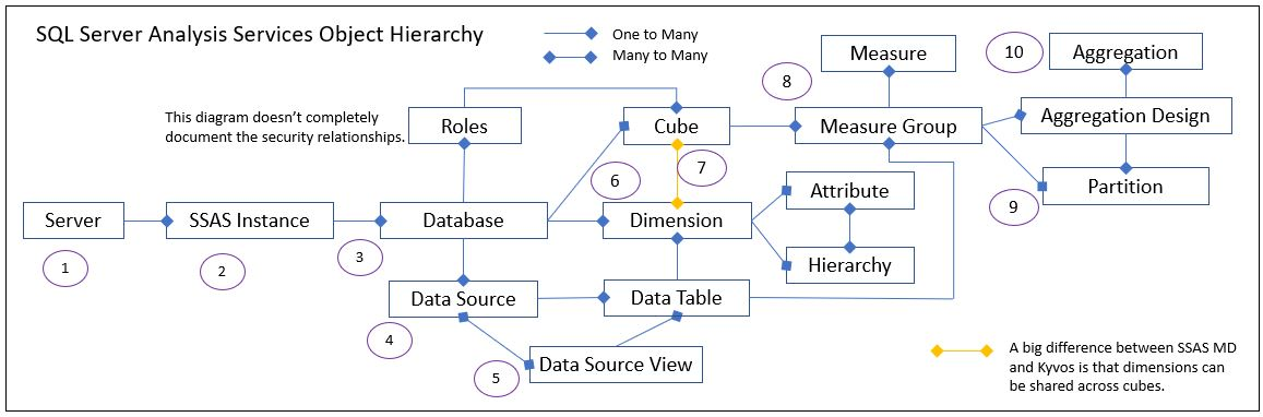 Figure 1. Sample BigQuery Connection